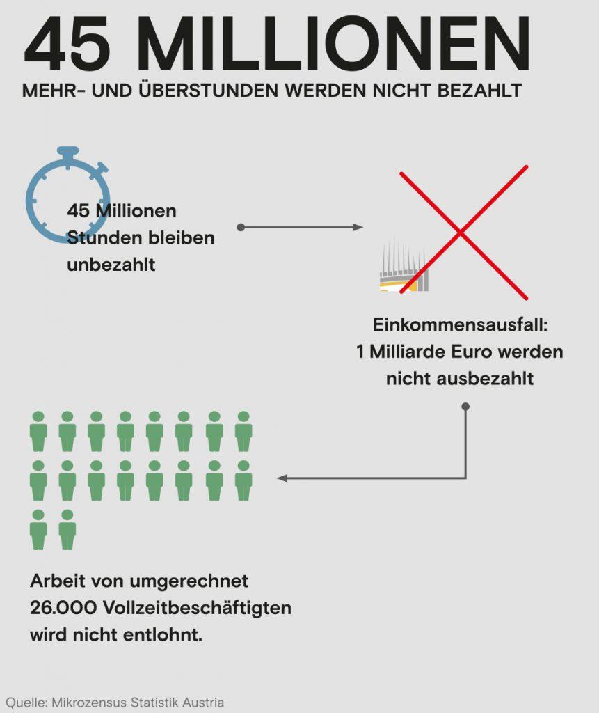 45 Millionen Überstunden werden in Österreich nicht bezahlt.  Die FSG AK Wien setzt sich für die Bezahlung aller Überstunden ein. Aus dem Wahlprogramm der FSG AK Wien zur AK Wahl 2019 in Wien.