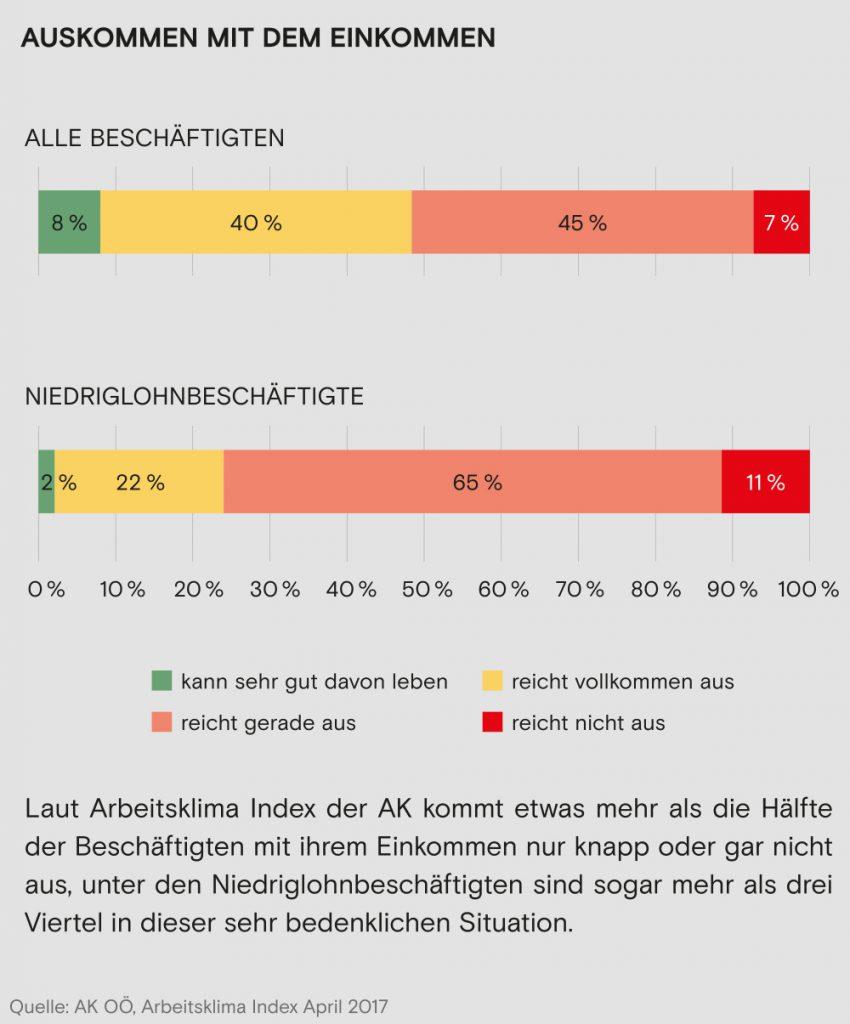 Grafik aus dem Wahlprogramm der FSG AK für die AK Wahl in Wien 2019. Mher als die Hälfte der Beschäftigten kommen mit ihrem Einkommen nur knapp oder gar nicht aus.  Die FSG AK setzt sich für einen Mindestlohn von 1700 Euro ein, einen Ausbau der Kinderbetreuung und einer Steuersenkung auf Arbeit.