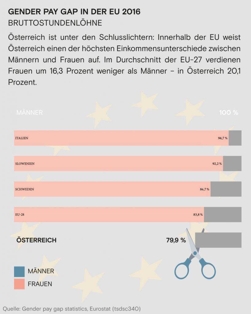 Grafik zur Gleichberechtigung - aus dem Wahlprogramm der AK Wahl Wien 2019 Die AK FSG setzt sich für faire Gehälter ein und möchte Einkommensunterschiede zwischen den Geschlechtern verringern.