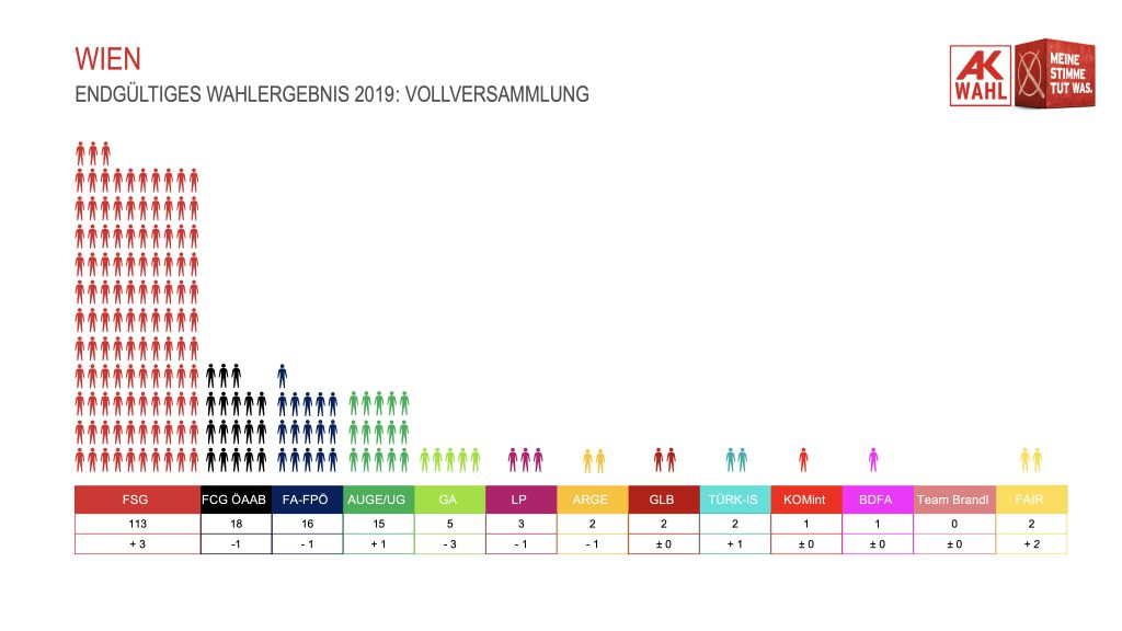 AK-Wahlergebnis_2019_Mandate